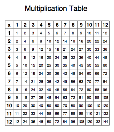 Printable Multiplication Chart Worksheets Use These At Home Or School To Become A Master
